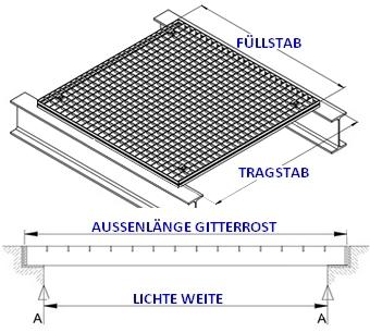 Inox Gitterroste - wichtig